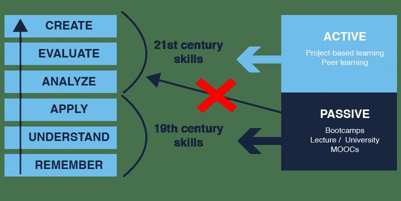 21st Century Skills vs 19th century skills