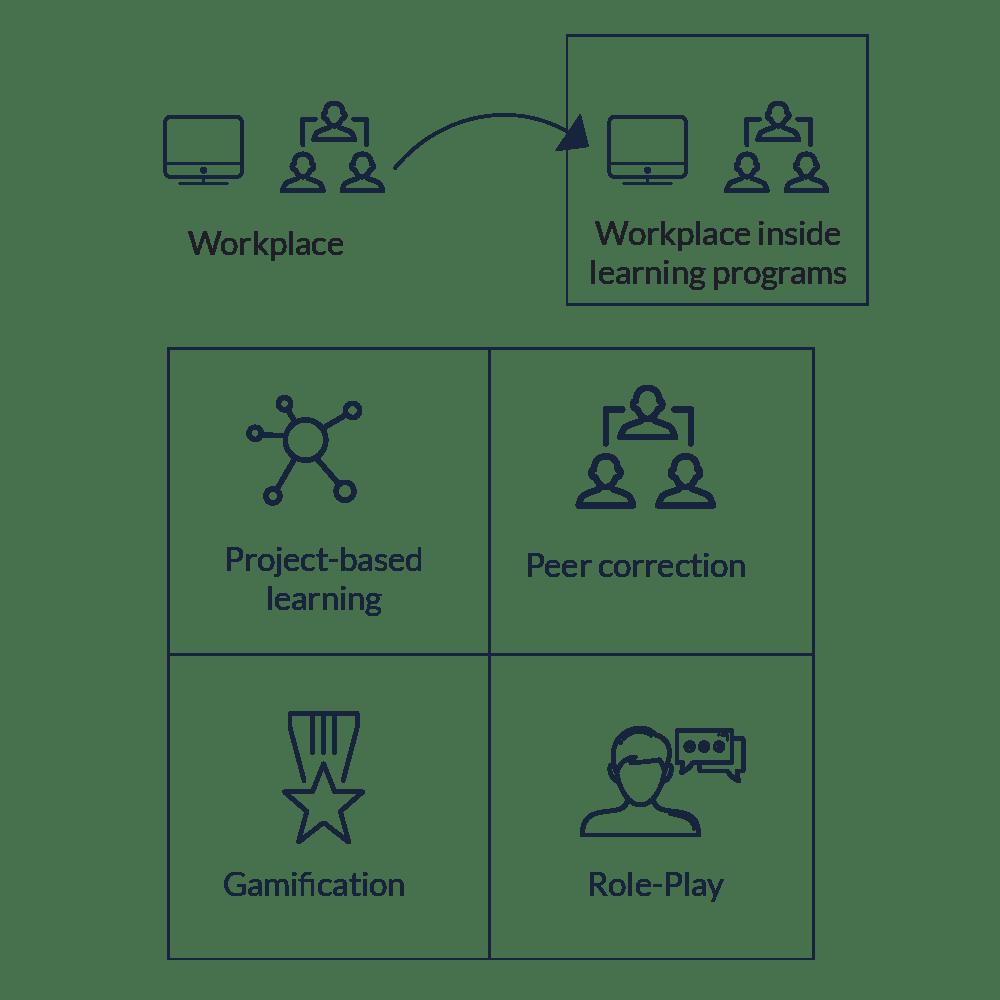 21st century Skills 1