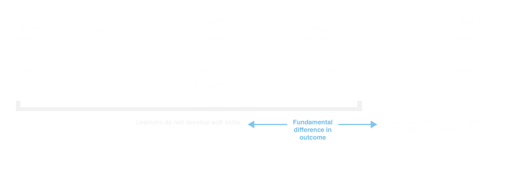 Project based learning spectrum